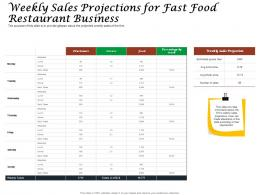 Weekly Sales Projections For Fast Food Restaurant Business Ppt Powerpoint Professional