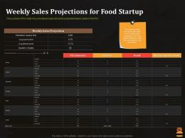Weekly Sales Projections For Food Startup Business Pitch Deck For Food Start Up Ppt Slide