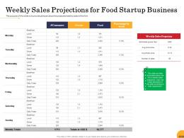 Weekly Sales Projections For Food Startup Business Ppt Powerpoint Presentation Display