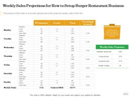Weekly Sales Projections For How To Setup Burger Restaurant Business Avg Ppt Powerpoint Mockup
