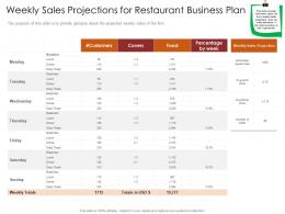 Weekly Sales Projections For Restaurant Busrestaurant Business Plan Restaurant Business Plan Ppt Slide