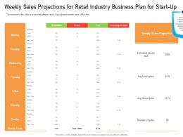 Weekly Sales Projections For Retail Industry Business Plan For Start Up Ppt Download