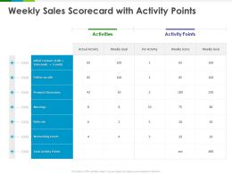 Weekly Sales Scorecard With Activity Points Goal Ppt Powerpoint Presentation Show Gallery