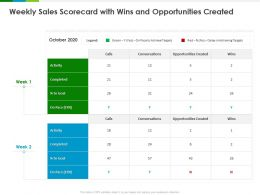 Weekly Sales Scorecard With Wins And Opportunities Created Ppt Powerpoint Presentation Model Design Templates