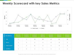 Weekly Scorecard With Key Sales Metrics Leads Ppt Powerpoint Presentation Ideas Mockup