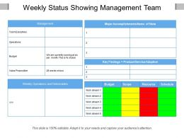 Weekly Status Showing Management Team