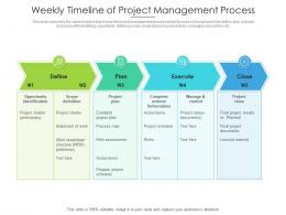 Weekly Timeline Of Project Management Process