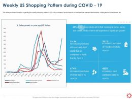 Weekly Us Shopping Pattern During Covid 19 Ppt File Display