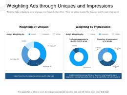 Weighting Ads Through Uniques And Impressions Specific Ad Groups Ppt Icons