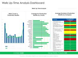 Wells Up Time Analysis Dashboard Global Energy Outlook Challenges Recommendations