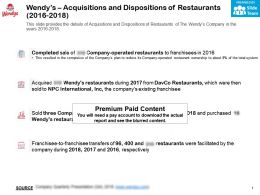 Wendys Acquisitions And Dispositions Of Restaurants 2016-2018