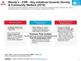 Wendys CSR Key Initiatives Towards Society And Community Welfare 2018