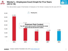 Wendys Employees Count Graph For Five Years 2014-18