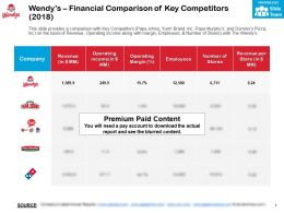 Wendys Financial Comparison Of Key Competitors 2018