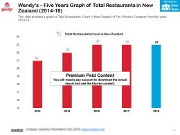 Wendys Five Years Graph Of Total Restaurants In New Zealand 2014-18