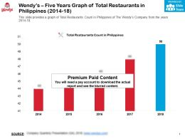 Wendys Five Years Graph Of Total Restaurants In Philippines 2014-18