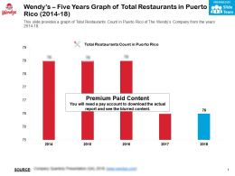 Wendys Five Years Graph Of Total Restaurants In Puerto Rico 2014-18