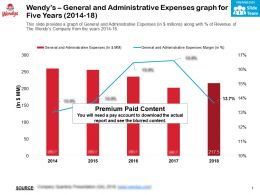Wendys General And Administrative Expenses Graph For Five Years 2014-18