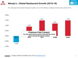Wendys Global Restaurant Growth 2015-19