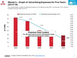 Wendys Graph Of Advertising Expenses For Five Years 2014-18