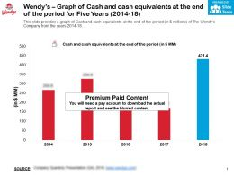 Wendys Graph Of Cash And Cash Equivalents At The End Of The Period For Five Years 2014-18