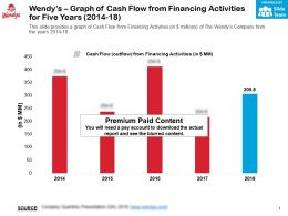 Wendys Graph Of Cash Flow From Financing Activities For Five Years 2014-18