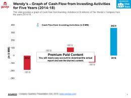Wendys Graph Of Cash Flow From Investing Activities For Five Years 2014-18