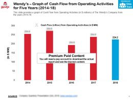 Wendys Graph Of Cash Flow From Operating Activities For Five Years 2014-18