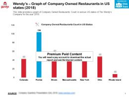 Wendys Graph Of Company Owned Restaurants In US States 2018