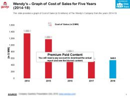 Wendys Graph Of Cost Of Sales For Five Years 2014-18