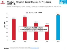Wendys Graph Of Current Assets For Five Years 2014-18