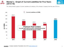 Wendys Graph Of Current Liabilities For Five Years 2014-18