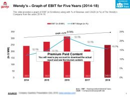 Wendys Graph Of Ebit For Five Years 2014-18