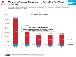 Wendys Graph Of Employees By Payroll For Five Years 2014-18