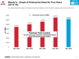 Wendys Graph Of Enterprise Value For Five Years 2014-18