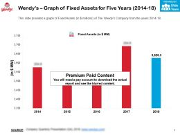 Wendys Graph Of Fixed Assets For Five Years 2014-18