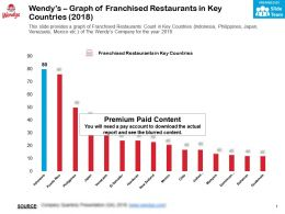 Wendys Graph Of Franchised Restaurants In Key Countries 2018