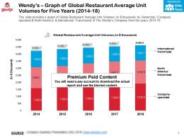 Wendys Graph Of Global Restaurant Average Unit Volumes For Five Years 2014-18
