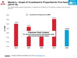 Wendys Graph Of Investment In Properties For Five Years 2014-18