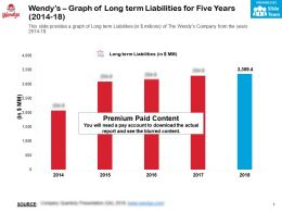 Wendys Graph Of Long Term Liabilities For Five Years 2014-18