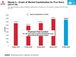 Wendys Graph Of Market Capitalization For Five Years 2014-18