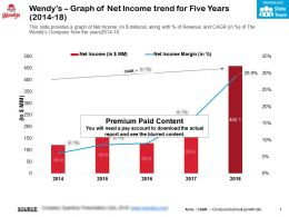 Wendys Graph Of Net Income Trend For Five Years 2014-18