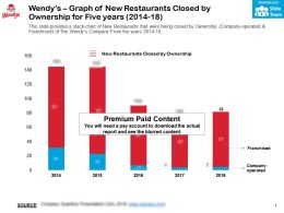 Wendys Graph Of New Restaurants Closed By Ownership For Five Years 2014-18