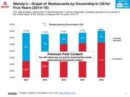 Wendys Graph Of Restaurants By Ownership In US For Five Years 2014-18