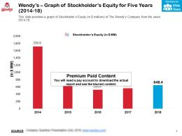 Wendys Graph Of Stockholders Equity For Five Years 2014-18