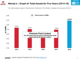 Wendys Graph Of Total Assets For Five Years 2014-18