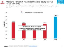 Wendys Graph Of Total Liabilities And Equity For Five Years 2014-18