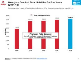 Wendys Graph Of Total Liabilities For Five Years 2014-18
