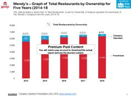 Wendys Graph Of Total Restaurants By Ownership For Five Years 2014-18