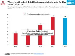 Wendys Graph Of Total Restaurants In Indonesia For Five Years 2014-18